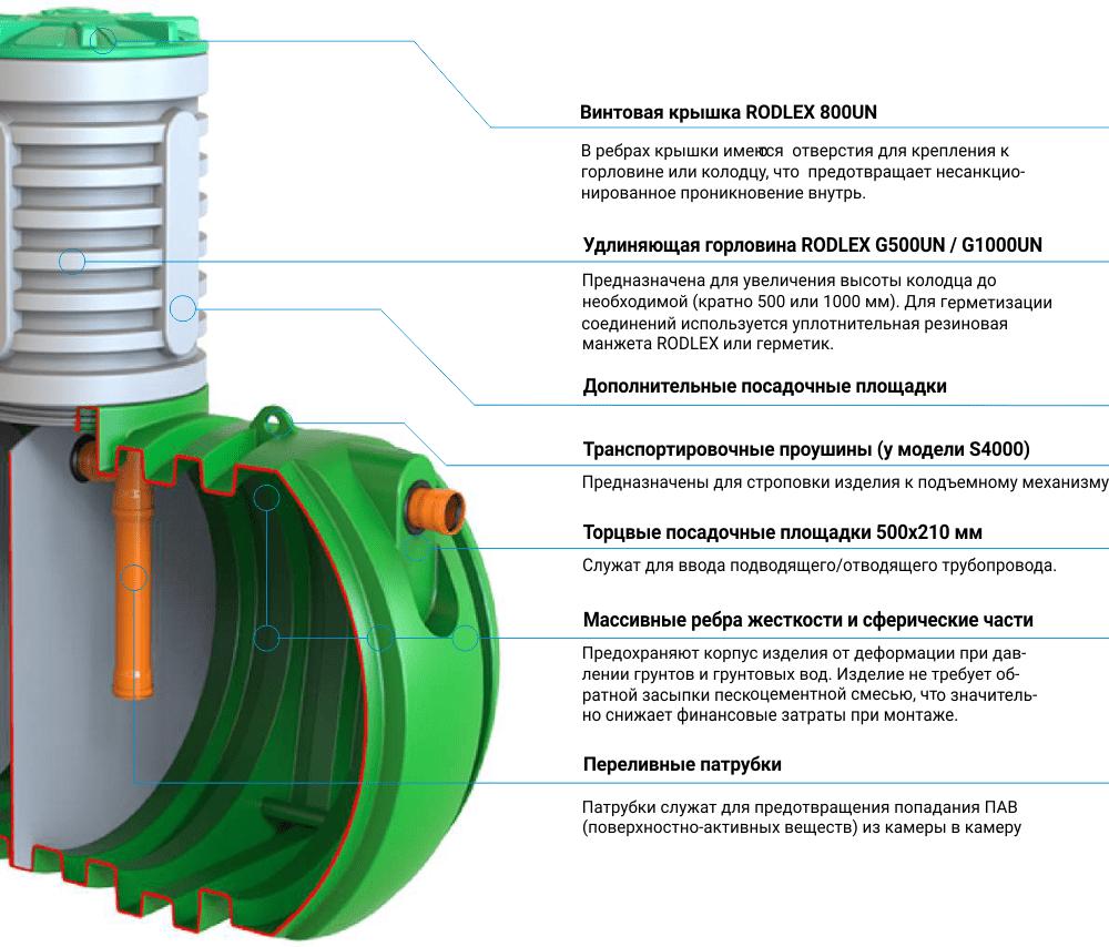 Конструктивные преимущества двух и трехкамерных септиков RODLEX-PNG